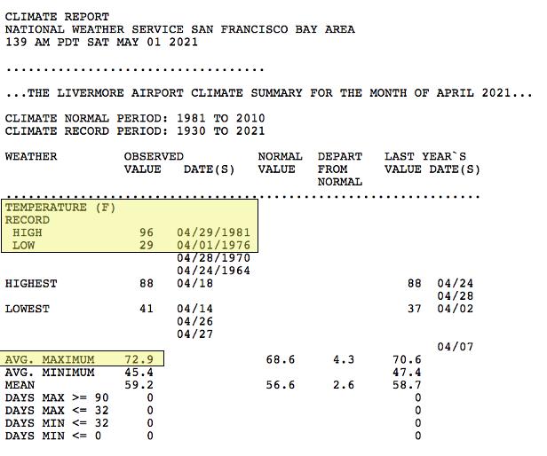 San Francisco Bay Area Tempurature Report